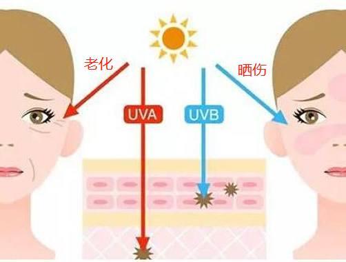 夏天护肤,重点在防晒,不懂防晒,皮肤衰老快