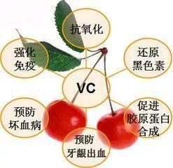 维生素C是干嘛的?领券买和线下买有啥区别吗?